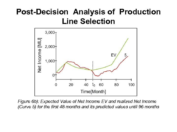 Post-Decision Analysis of Production Line Selection Figure 6 b): Expected Value of Net Income