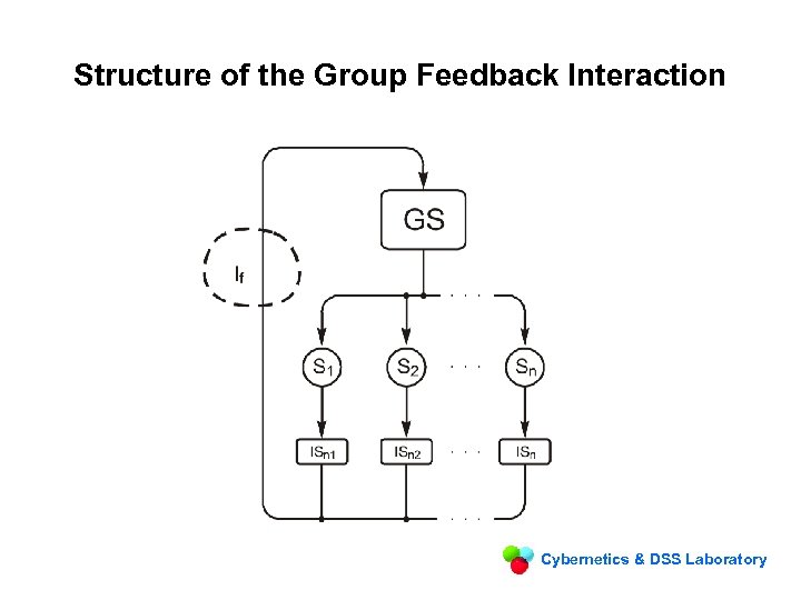 Structure of the Group Feedback Interaction Cybernetics & DSS Laboratory