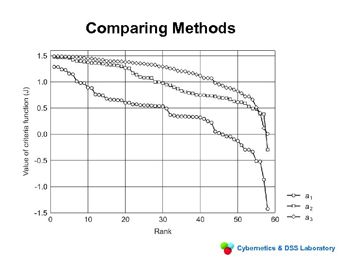 Comparing Methods Cybernetics & DSS Laboratory