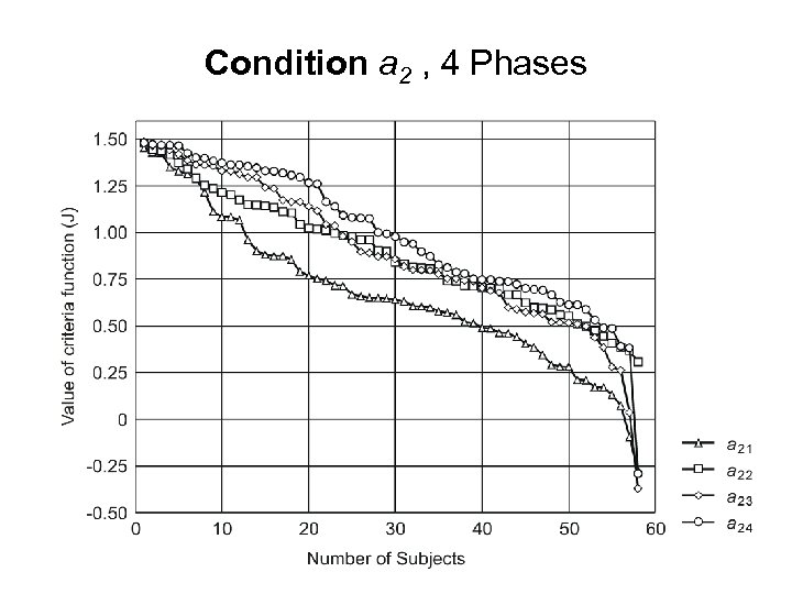 Condition a 2 , 4 Phases
