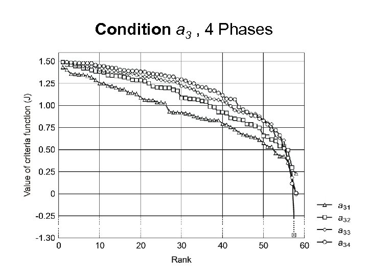 Condition a 3 , 4 Phases