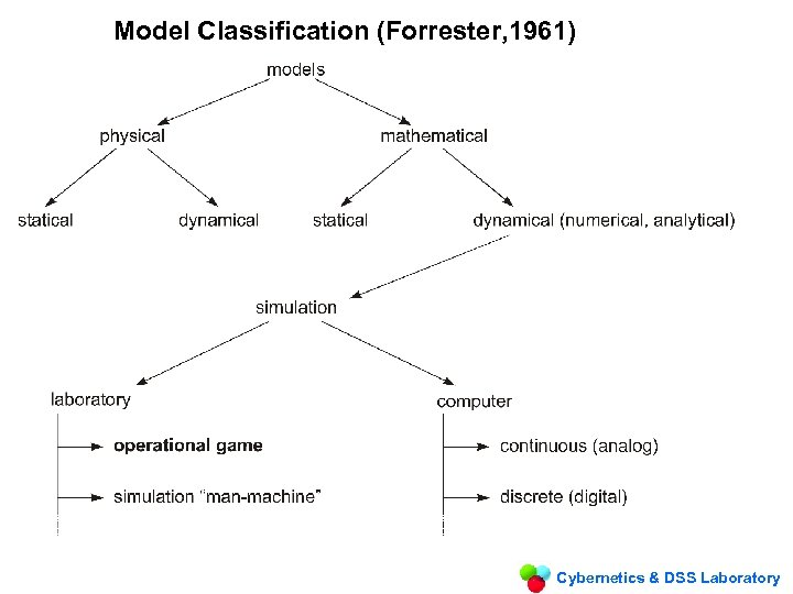Model Classification (Forrester, 1961) Cybernetics & DSS Laboratory