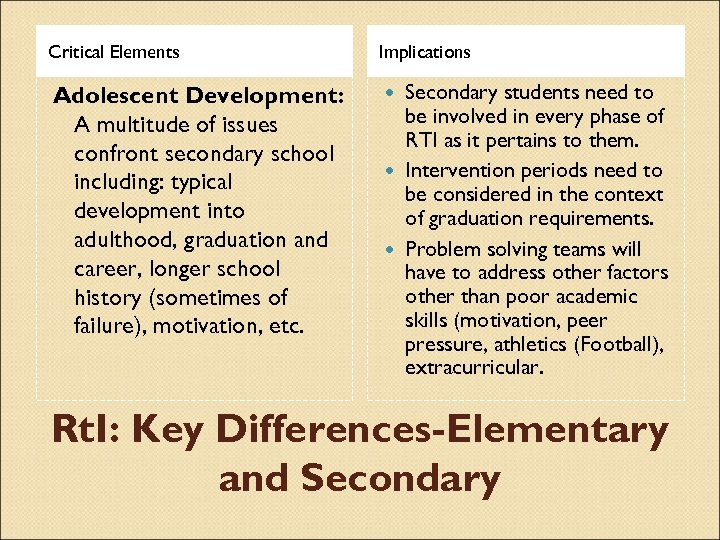 Critical Elements Implications Adolescent Development: A multitude of issues confront secondary school including: typical