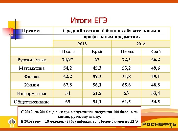 Итоги ЕГЭ Предмет Средний тестовый балл по обязательным и профильным предметам. 2015 2016 Школа