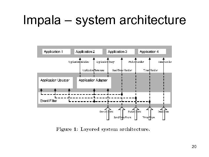 Impala – system architecture 20