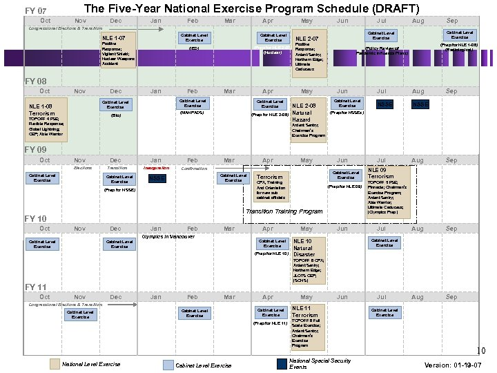 The Five-Year National Exercise Program Schedule (DRAFT) FY 07 Oct Nov Dec Jan Feb