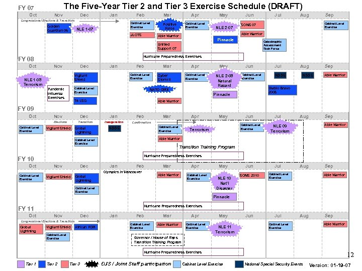 The Five-Year Tier 2 and Tier 3 Exercise Schedule (DRAFT) FY 07 Oct Nov