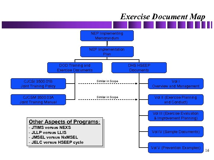 Exercise Document Map NEP Implementing Memorandum NEP Implementation Plan DOD Training and Exercise Documents