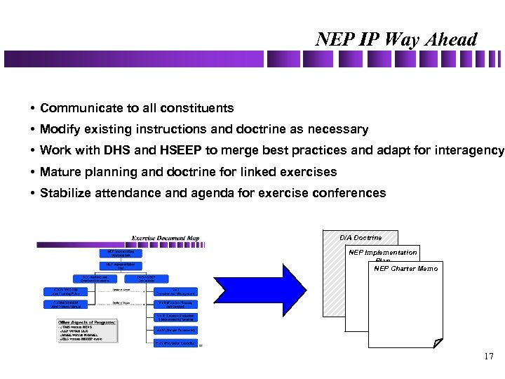 NEP IP Way Ahead • Communicate to all constituents • Modify existing instructions and