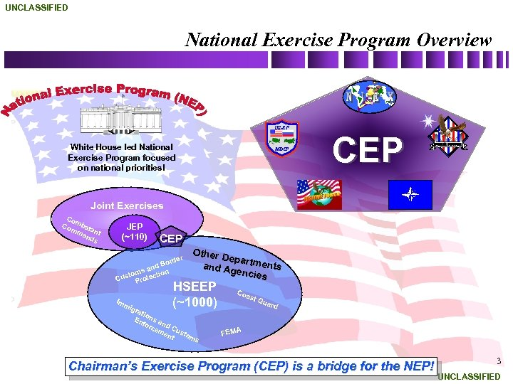 UNCLASSIFIED National Exercise Program Overview US-RF White House led National Exercise Program focused on