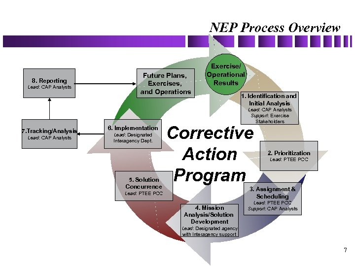 NEP Process Overview 8. Reporting Lead: CAP Analysts Future Plans, Exercises, and Operations Exercise/