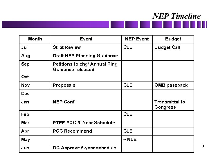 NEP Timeline Month Event Jul Strat Review Aug Budget Draft NEP Planning Guidance Sep