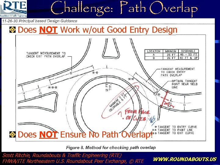 Challenge: Path Overlap Does NOT Work w/out Good Entry Design Does NOT Ensure No
