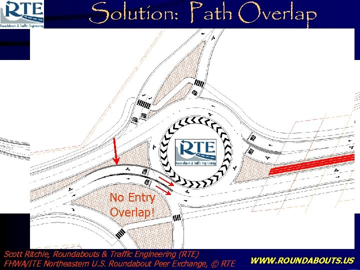Solution: Path Overlap No Entry Overlap! Scott Ritchie, Roundabouts & Traffic Engineering (RTE) FHWA/ITE