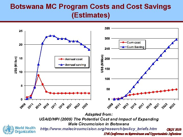 Botswana MC Program Costs and Cost Savings (Estimates) Adapted from: USAID/HPI (2009) The Potential