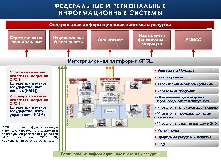ФЕДЕРАЛЬНЫЕ И РЕГИОНАЛЬНЫЕ ИНФОРМАЦИОННЫЕ СИСТЕМЫ Федеральные информационные системы и ресурсы Стратегическое планирование Национальная безопасность