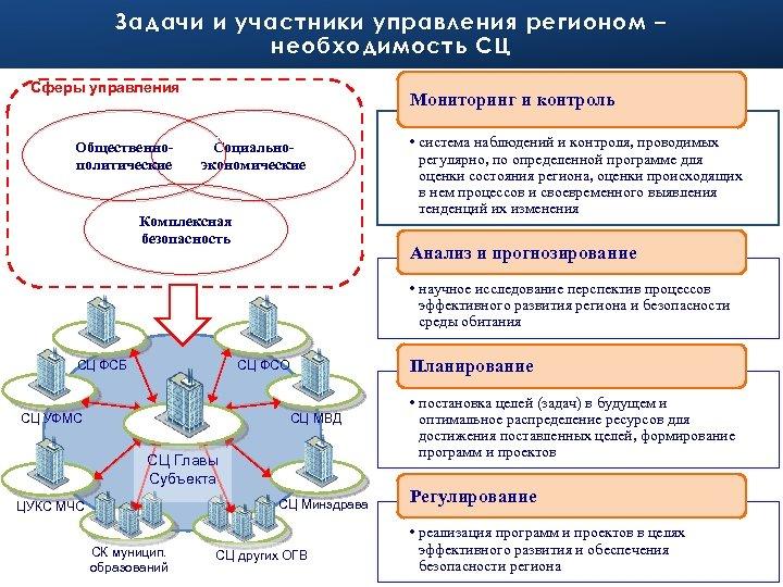 Задачи и участники управления регионом – необходимость СЦ Сферы управления Общественнополитические Мониторинг и контроль