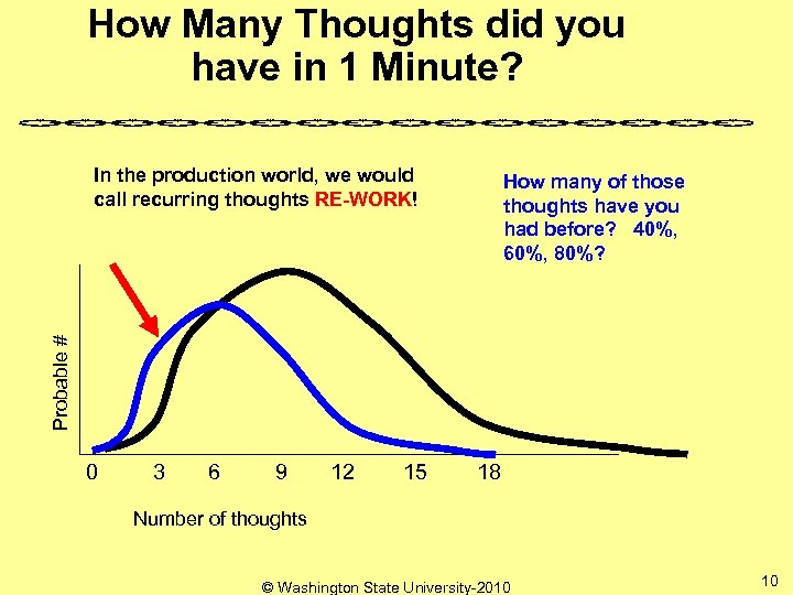 How Many Thoughts did you have in 1 Minute? In the production world, we