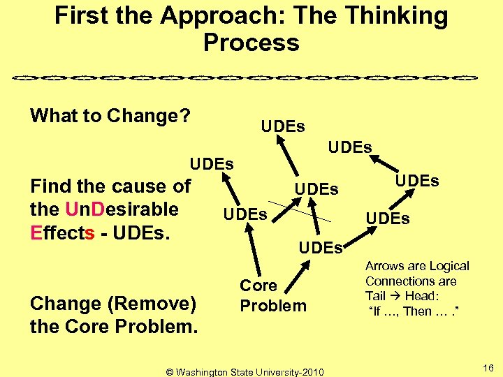 First the Approach: The Thinking Process What to Change? UDEs Find the cause of