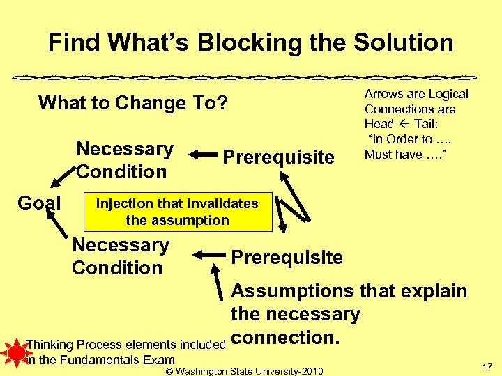 Find What's Blocking the Solution What to Change To? Necessary Condition Goal Prerequisite Arrows