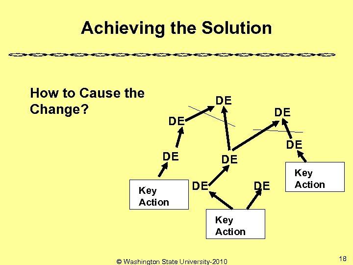 Achieving the Solution How to Cause the Change? DE DE DE Key Action ©