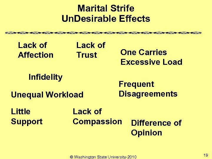 Marital Strife Un. Desirable Effects Lack of Affection Lack of Trust Infidelity Unequal Workload