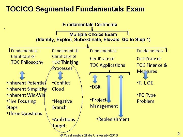 TOCICO Segmented Fundamentals Exam Fundamentals Certificate Multiple Choice Exam (Identify, Exploit, Subordinate, Elevate, Go