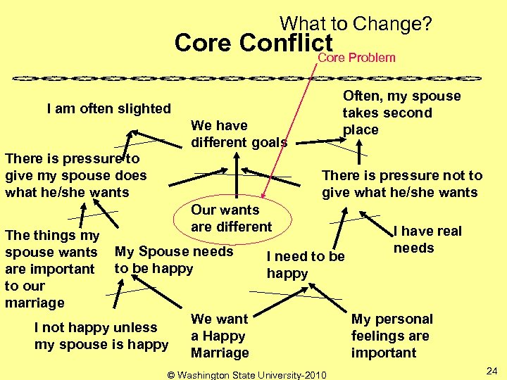 What to Change? Core Conflict Problem Core Often, my spouse takes second place I