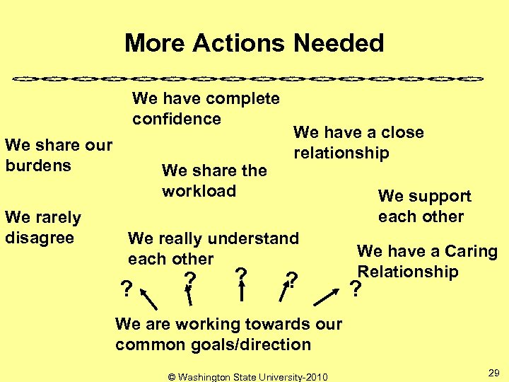 More Actions Needed We have complete confidence We share our burdens We rarely disagree