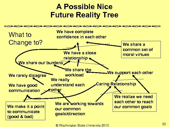 A Possible Nice Future Reality Tree What to Change to? We have complete confidence