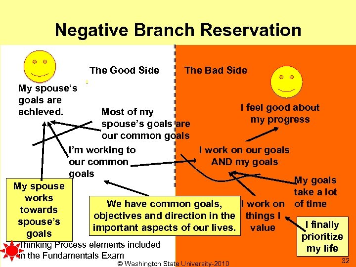 Negative Branch Reservation The Good Side The Bad Side My spouse's goals are achieved.