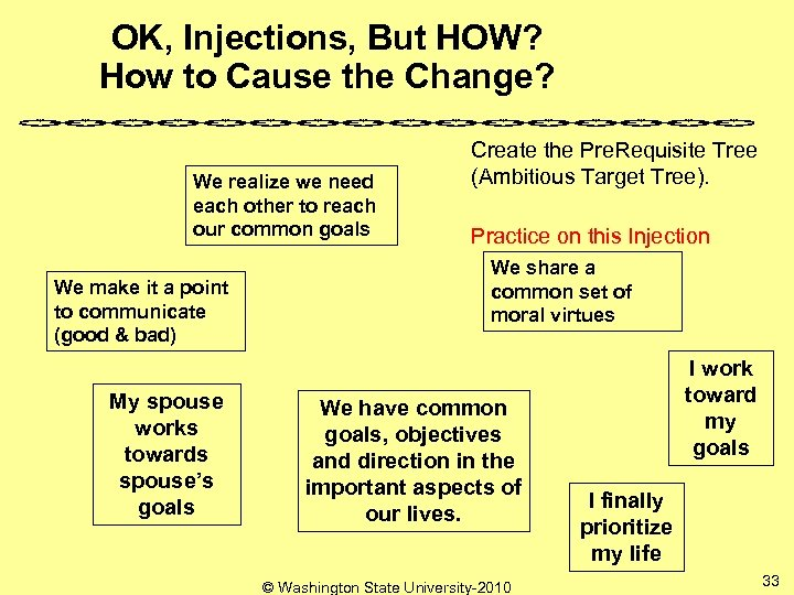 OK, Injections, But HOW? How to Cause the Change? We realize we need each