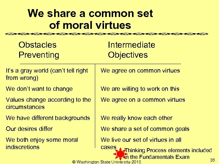 We share a common set of moral virtues Obstacles Preventing Intermediate Objectives It's a