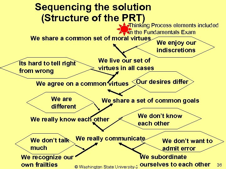 Sequencing the solution (Structure of the PRT) Thinking Process elements included in the Fundamentals