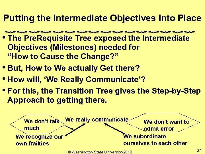Putting the Intermediate Objectives Into Place • The Pre. Requisite Tree exposed the Intermediate