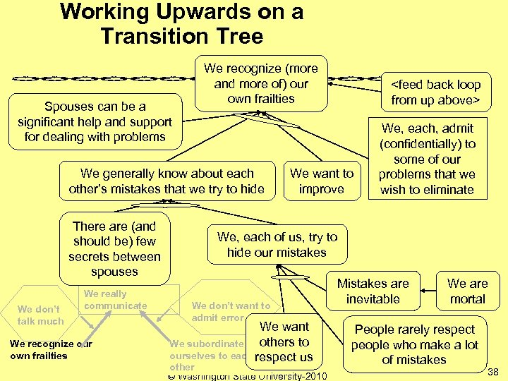 Working Upwards on a Transition Tree Spouses can be a significant help and support