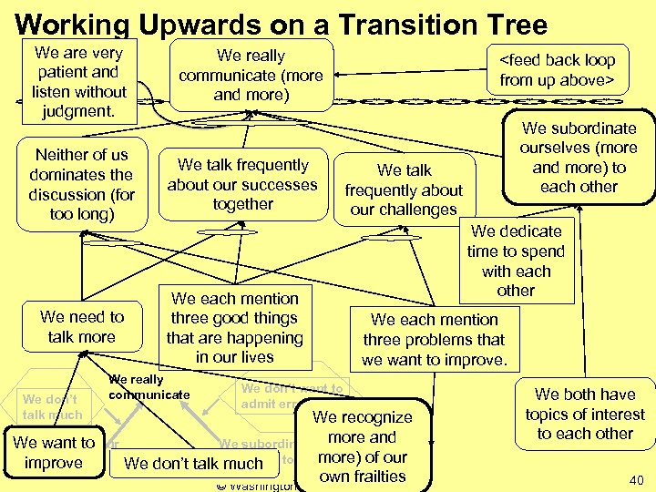 Working Upwards on a Transition Tree We are very patient and listen without judgment.