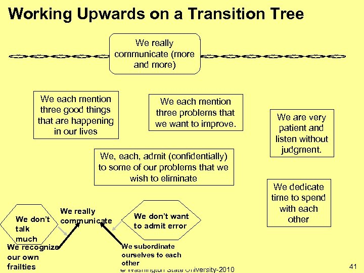 Working Upwards on a Transition Tree We really communicate (more and more) We each