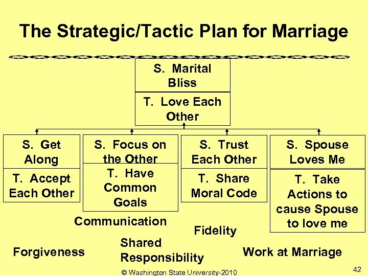 The Strategic/Tactic Plan for Marriage S. Marital Bliss T. Love Each Other S. Focus
