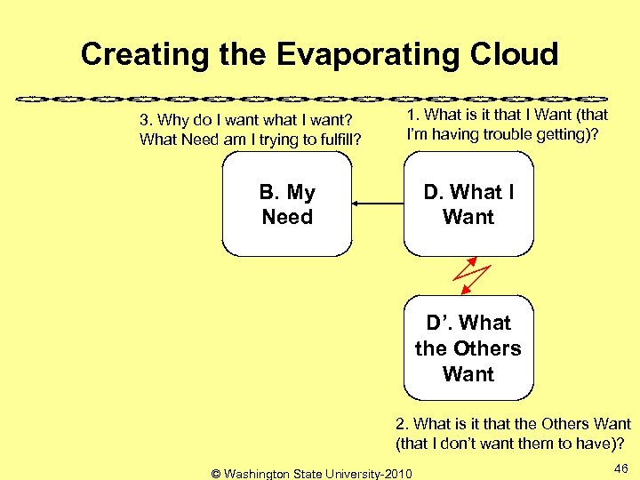Creating the Evaporating Cloud 3. Why do I want what I want? What Need