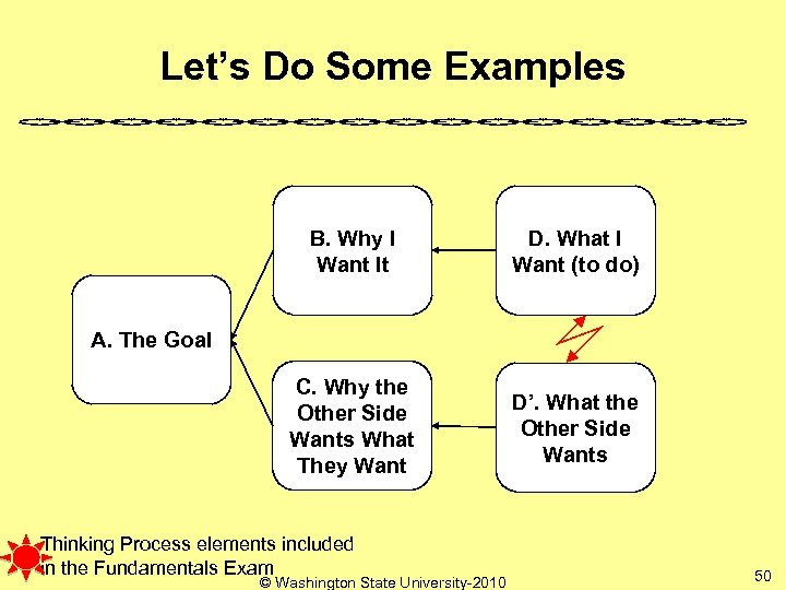 Let's Do Some Examples B. Why I Want It D. What I Want (to