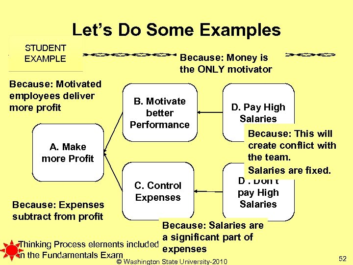 Let's Do Some Examples STUDENT EXAMPLE Because: Money is the ONLY motivator Because: Motivated