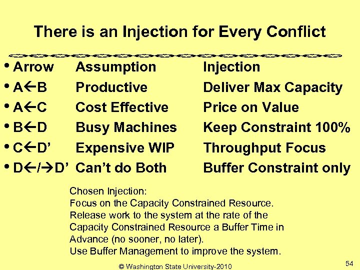 There is an Injection for Every Conflict • Arrow • A B • A
