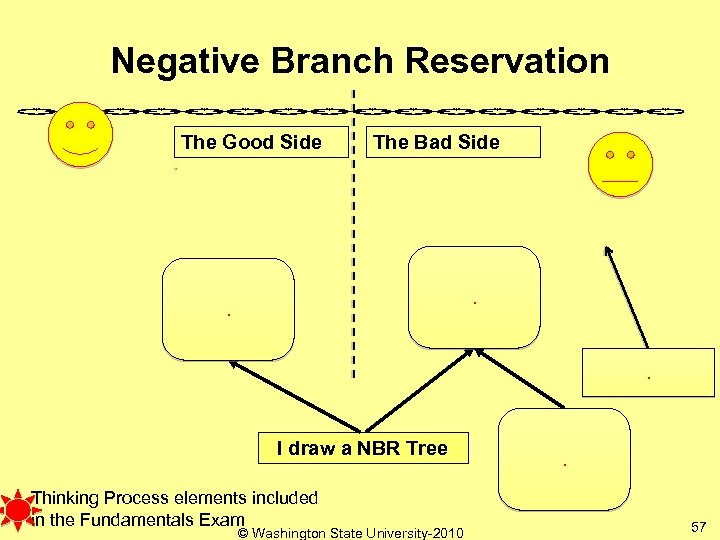 Negative Branch Reservation The Good Side The Bad Side . . . I draw