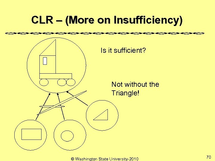 CLR – (More on Insufficiency) Is it sufficient? Not without the Triangle! © Washington