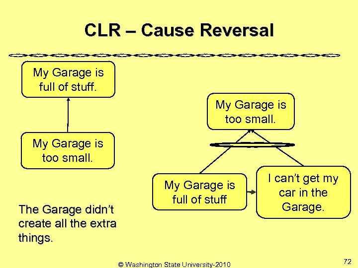 CLR – Cause Reversal My Garage is full of stuff. My Garage is too