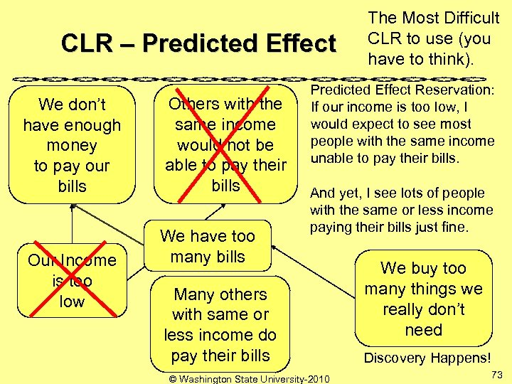 CLR – Predicted Effect We don't have enough money to pay our bills Our