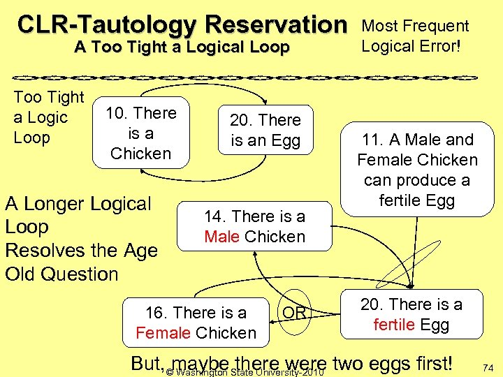 CLR-Tautology Reservation A Too Tight a Logical Loop Too Tight a Logic Loop 10.