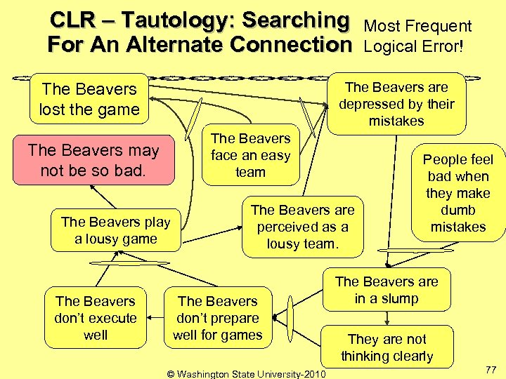 CLR – Tautology: Searching Most Frequent For An Alternate Connection Logical Error! The Beavers