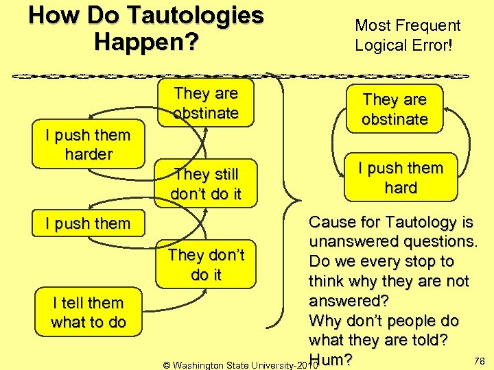 How Do Tautologies Happen? Most Frequent Logical Error! They are obstinate They still don't